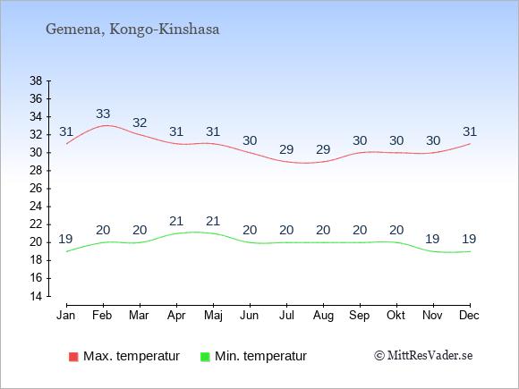 Genomsnittliga temperaturer i Gemena -natt och dag: Januari 19;31. Februari 20;33. Mars 20;32. April 21;31. Maj 21;31. Juni 20;30. Juli 20;29. Augusti 20;29. September 20;30. Oktober 20;30. November 19;30. December 19;31.