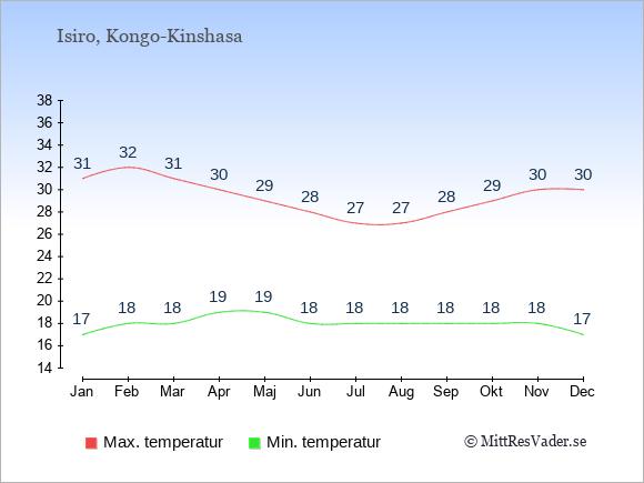 Genomsnittliga temperaturer i Isiro -natt och dag: Januari 17;31. Februari 18;32. Mars 18;31. April 19;30. Maj 19;29. Juni 18;28. Juli 18;27. Augusti 18;27. September 18;28. Oktober 18;29. November 18;30. December 17;30.
