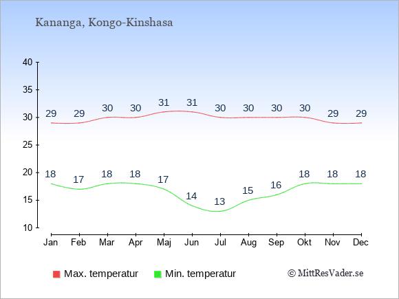 Genomsnittliga temperaturer i Kananga -natt och dag: Januari 18;29. Februari 17;29. Mars 18;30. April 18;30. Maj 17;31. Juni 14;31. Juli 13;30. Augusti 15;30. September 16;30. Oktober 18;30. November 18;29. December 18;29.