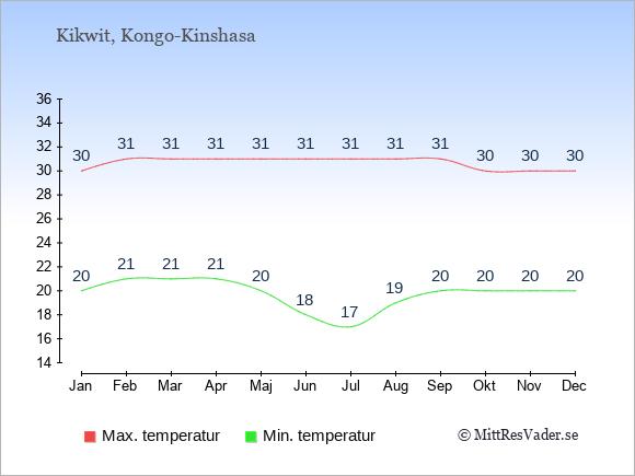 Genomsnittliga temperaturer i Kikwit -natt och dag: Januari 20;30. Februari 21;31. Mars 21;31. April 21;31. Maj 20;31. Juni 18;31. Juli 17;31. Augusti 19;31. September 20;31. Oktober 20;30. November 20;30. December 20;30.