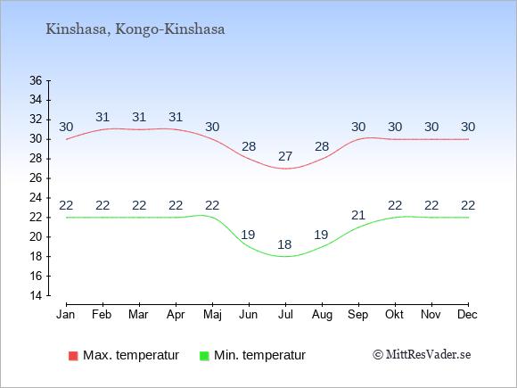 Genomsnittliga temperaturer i Kongo-Kinshasa -natt och dag: Januari 22;30. Februari 22;31. Mars 22;31. April 22;31. Maj 22;30. Juni 19;28. Juli 18;27. Augusti 19;28. September 21;30. Oktober 22;30. November 22;30. December 22;30.