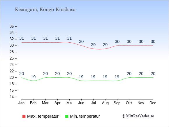 Genomsnittliga temperaturer i Kisangani -natt och dag: Januari 20;31. Februari 19;31. Mars 20;31. April 20;31. Maj 20;31. Juni 19;30. Juli 19;29. Augusti 19;29. September 19;30. Oktober 20;30. November 20;30. December 20;30.