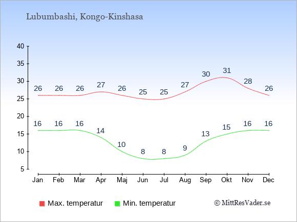 Genomsnittliga temperaturer i Lubumbashi -natt och dag: Januari 16;26. Februari 16;26. Mars 16;26. April 14;27. Maj 10;26. Juni 8;25. Juli 8;25. Augusti 9;27. September 13;30. Oktober 15;31. November 16;28. December 16;26.
