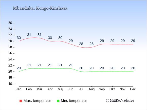 Genomsnittliga temperaturer i Mbandaka -natt och dag: Januari 20;30. Februari 21;31. Mars 21;31. April 21;30. Maj 21;30. Juni 21;29. Juli 20;28. Augusti 20;28. September 20;29. Oktober 20;29. November 20;29. December 20;29.