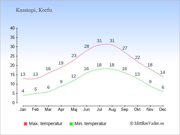 Genomsnittliga temperaturer i Kassiopi -natt och dag: Januari 4;13. Februari 5;13. Mars 6;16. April 9;19. Maj 12;23. Juni 16;28. Juli 18;31. Augusti 18;31. September 16;27. Oktober 13;22. November 9;18. December 6;14.