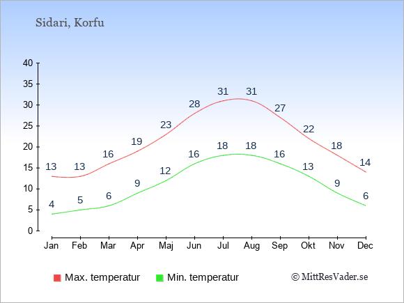 Genomsnittliga temperaturer i Sidari -natt och dag: Januari 4;13. Februari 5;13. Mars 6;16. April 9;19. Maj 12;23. Juni 16;28. Juli 18;31. Augusti 18;31. September 16;27. Oktober 13;22. November 9;18. December 6;14.