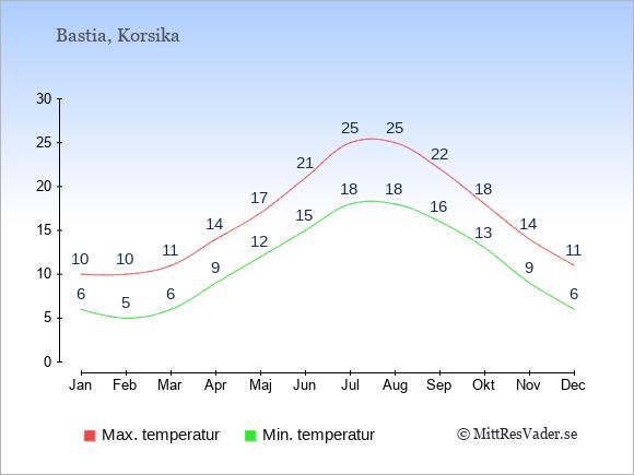 Genomsnittliga temperaturer i Bastia -natt och dag: Januari 6;10. Februari 5;10. Mars 6;11. April 9;14. Maj 12;17. Juni 15;21. Juli 18;25. Augusti 18;25. September 16;22. Oktober 13;18. November 9;14. December 6;11.