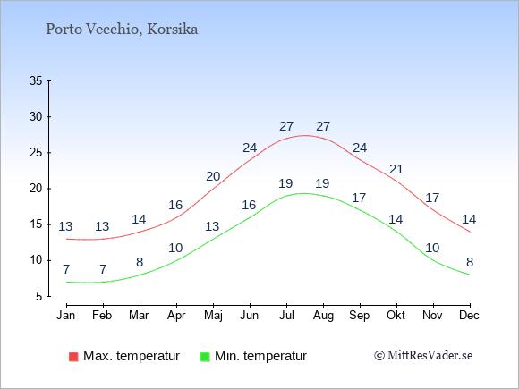 Genomsnittliga temperaturer i Porto Vecchio -natt och dag: Januari 7;13. Februari 7;13. Mars 8;14. April 10;16. Maj 13;20. Juni 16;24. Juli 19;27. Augusti 19;27. September 17;24. Oktober 14;21. November 10;17. December 8;14.