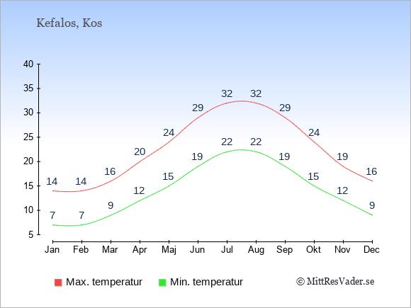 Genomsnittliga temperaturer i Kefalos -natt och dag: Januari 7;14. Februari 7;14. Mars 9;16. April 12;20. Maj 15;24. Juni 19;29. Juli 22;32. Augusti 22;32. September 19;29. Oktober 15;24. November 12;19. December 9;16.