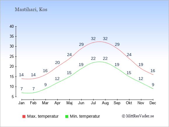 Temperaturer i Mastihari -dag och natt.