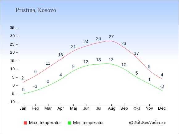 Genomsnittliga temperaturer i Pristina -natt och dag: Januari -5;2. Februari -3;6. Mars 0;11. April 4;16. Maj 9;21. Juni 12;24. Juli 13;26. Augusti 13;27. September 10;23. Oktober 5;17. November 1;9. December -3;4.