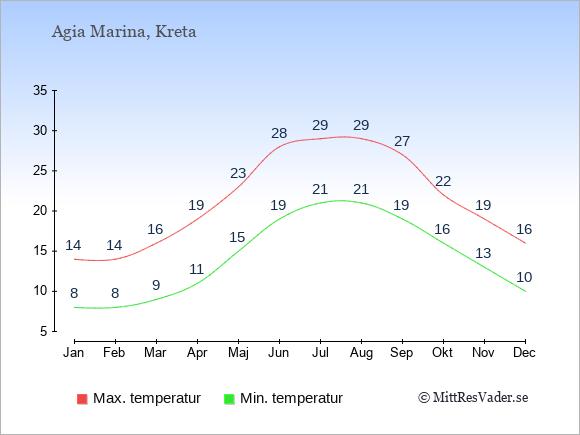 Temperaturer i Agia Marina -dag och natt.