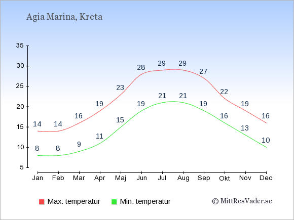 Genomsnittliga temperaturer i Agia Marina -natt och dag: Januari 8;14. Februari 8;14. Mars 9;16. April 11;19. Maj 15;23. Juni 19;28. Juli 21;29. Augusti 21;29. September 19;27. Oktober 16;22. November 13;19. December 10;16.