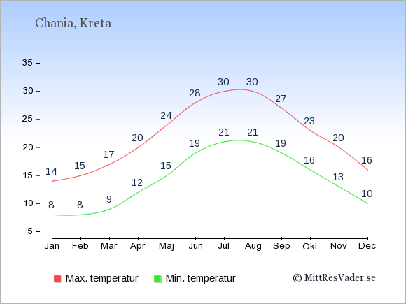 Genomsnittliga temperaturer i Chania -natt och dag: Januari 8;14. Februari 8;15. Mars 9;17. April 12;20. Maj 15;24. Juni 19;28. Juli 21;30. Augusti 21;30. September 19;27. Oktober 16;23. November 13;20. December 10;16.