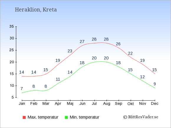 Genomsnittliga temperaturer i Heraklion -natt och dag: Januari 7;14. Februari 8;14. Mars 8;15. April 11;19. Maj 14;23. Juni 18;27. Juli 20;28. Augusti 20;28. September 18;26. Oktober 15;22. November 12;19. December 9;15.