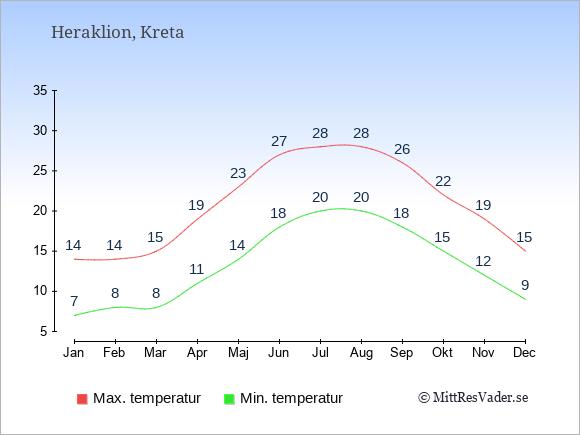 Genomsnittliga temperaturer i Heraklion -natt och dag: Januari 7;14. Februari 8;14. Mars 8;15. April 11;19. Maj 14;23. Juni 18;27. Juli 20;28. Augusti 20;28. September 18;26. Oktober 15;22. November 12;19. December 9;15.