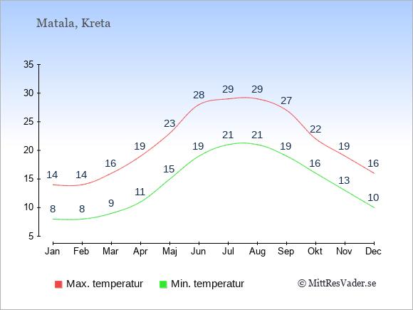 Temperaturer i Matala -dag och natt.