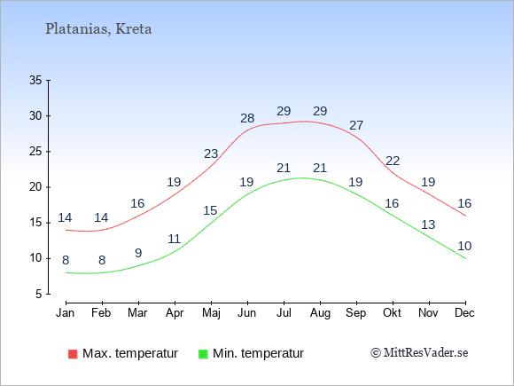 Genomsnittliga temperaturer i Platanias -natt och dag: Januari 8;14. Februari 8;14. Mars 9;16. April 11;19. Maj 15;23. Juni 19;28. Juli 21;29. Augusti 21;29. September 19;27. Oktober 16;22. November 13;19. December 10;16.