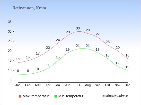 Genomsnittliga temperaturer i Rethymnon -natt och dag: Januari 8;14. Februari 8;15. Mars 9;17. April 11;20. Maj 15;24. Juni 19;28. Juli 21;30. Augusti 21;29. September 19;27. Oktober 16;23. November 12;20. December 10;16.