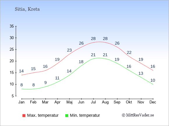 Genomsnittliga temperaturer i Sitia -natt och dag: Januari 8;14. Februari 8;15. Mars 9;16. April 11;19. Maj 14;23. Juni 18;26. Juli 21;28. Augusti 21;28. September 19;26. Oktober 16;22. November 13;19. December 10;16.