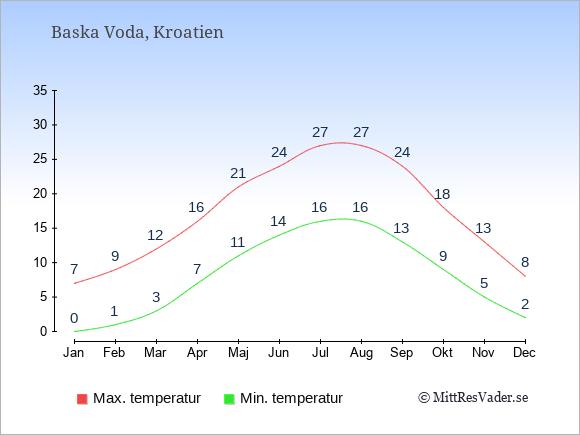 Genomsnittliga temperaturer i Baska Voda -natt och dag: Januari 0;7. Februari 1;9. Mars 3;12. April 7;16. Maj 11;21. Juni 14;24. Juli 16;27. Augusti 16;27. September 13;24. Oktober 9;18. November 5;13. December 2;8.