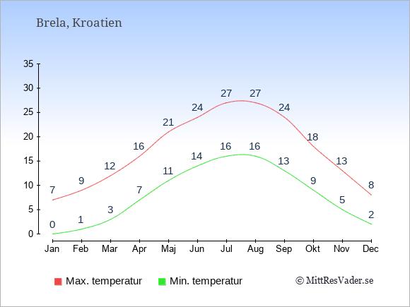 Genomsnittliga temperaturer i Brela -natt och dag: Januari 0;7. Februari 1;9. Mars 3;12. April 7;16. Maj 11;21. Juni 14;24. Juli 16;27. Augusti 16;27. September 13;24. Oktober 9;18. November 5;13. December 2;8.