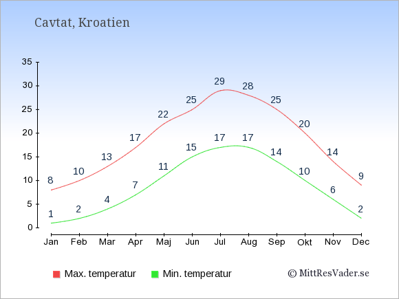 Genomsnittliga temperaturer i Cavtat -natt och dag: Januari 1;8. Februari 2;10. Mars 4;13. April 7;17. Maj 11;22. Juni 15;25. Juli 17;29. Augusti 17;28. September 14;25. Oktober 10;20. November 6;14. December 2;9.