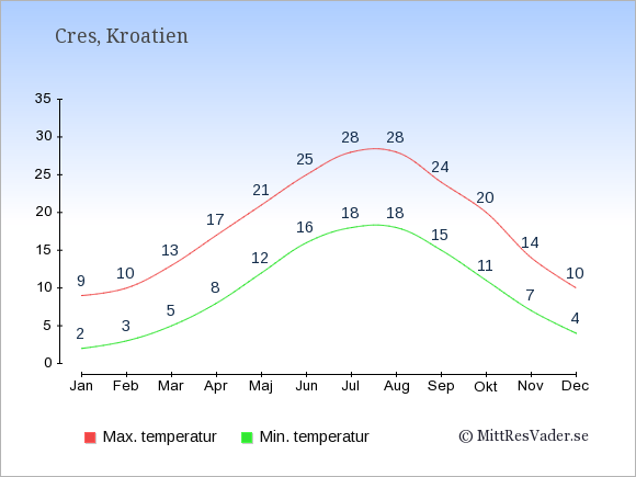 Genomsnittliga temperaturer på Cres -natt och dag: Januari 2;9. Februari 3;10. Mars 5;13. April 8;17. Maj 12;21. Juni 16;25. Juli 18;28. Augusti 18;28. September 15;24. Oktober 11;20. November 7;14. December 4;10.