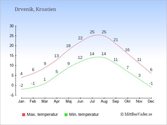 Genomsnittliga temperaturer i Drvenik -natt och dag: Januari -2;4. Februari -1;6. Mars 1;9. April 5;13. Maj 9;18. Juni 12;22. Juli 14;25. Augusti 14;25. September 11;21. Oktober 7;16. November 3;11. December -1;6.