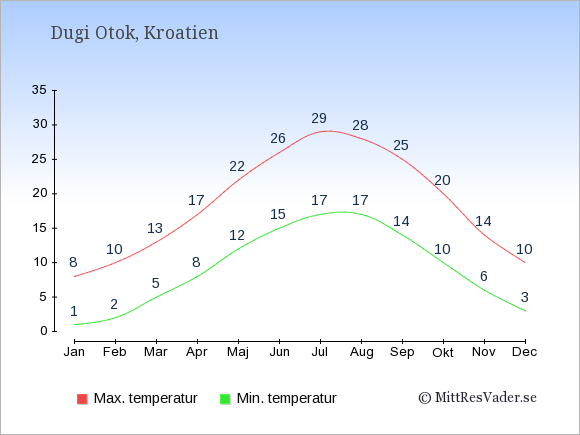Genomsnittliga temperaturer på Dugi Otok -natt och dag: Januari 1;8. Februari 2;10. Mars 5;13. April 8;17. Maj 12;22. Juni 15;26. Juli 17;29. Augusti 17;28. September 14;25. Oktober 10;20. November 6;14. December 3;10.