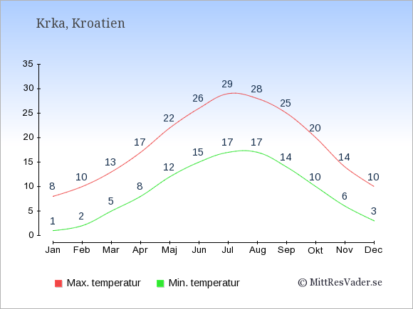 Genomsnittliga temperaturer i Krka -natt och dag: Januari 1;8. Februari 2;10. Mars 5;13. April 8;17. Maj 12;22. Juni 15;26. Juli 17;29. Augusti 17;28. September 14;25. Oktober 10;20. November 6;14. December 3;10.