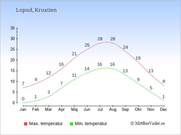 Genomsnittliga temperaturer på Lopud -natt och dag: Januari 0;7. Februari 1;9. Mars 3;12. April 7;16. Maj 11;21. Juni 14;25. Juli 16;28. Augusti 16;28. September 13;24. Oktober 9;19. November 5;13. December 1;8.