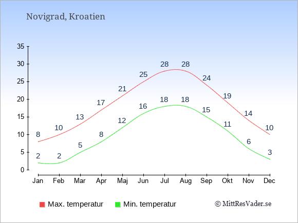 Genomsnittliga temperaturer i Novigrad -natt och dag: Januari 2;8. Februari 2;10. Mars 5;13. April 8;17. Maj 12;21. Juni 16;25. Juli 18;28. Augusti 18;28. September 15;24. Oktober 11;19. November 6;14. December 3;10.