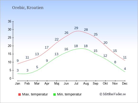 Genomsnittliga temperaturer i Orebic -natt och dag: Januari 3;9. Februari 3;11. Mars 5;13. April 9;17. Maj 13;22. Juni 16;26. Juli 18;29. Augusti 18;28. September 15;25. Oktober 12;20. November 8;15. December 4;11.