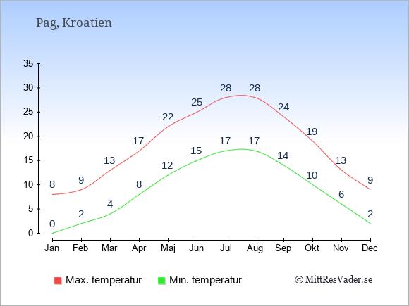 Genomsnittliga temperaturer på Pag -natt och dag: Januari 0;8. Februari 2;9. Mars 4;13. April 8;17. Maj 12;22. Juni 15;25. Juli 17;28. Augusti 17;28. September 14;24. Oktober 10;19. November 6;13. December 2;9.