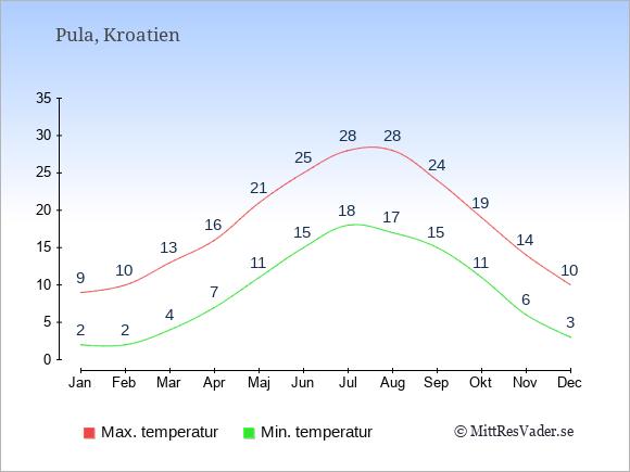 Genomsnittliga temperaturer i Pula -natt och dag: Januari 2;9. Februari 2;10. Mars 4;13. April 7;16. Maj 11;21. Juni 15;25. Juli 18;28. Augusti 17;28. September 15;24. Oktober 11;19. November 6;14. December 3;10.