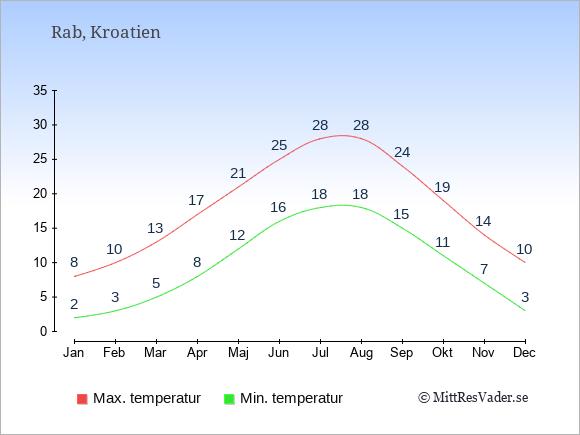 Genomsnittliga temperaturer på Rab -natt och dag: Januari 2;8. Februari 3;10. Mars 5;13. April 8;17. Maj 12;21. Juni 16;25. Juli 18;28. Augusti 18;28. September 15;24. Oktober 11;19. November 7;14. December 3;10.