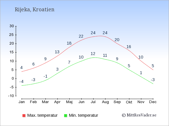 Genomsnittliga temperaturer i Rijeka -natt och dag: Januari -4;4. Februari -3;6. Mars -1;9. April 3;13. Maj 7;18. Juni 10;22. Juli 12;24. Augusti 11;24. September 9;20. Oktober 5;16. November 1;10. December -3;5.