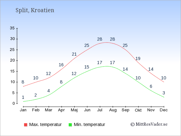 Genomsnittliga temperaturer i Split -natt och dag: Januari 1;8. Februari 2;10. Mars 4;12. April 8;16. Maj 12;21. Juni 15;25. Juli 17;28. Augusti 17;28. September 14;25. Oktober 10;19. November 6;14. December 3;10.