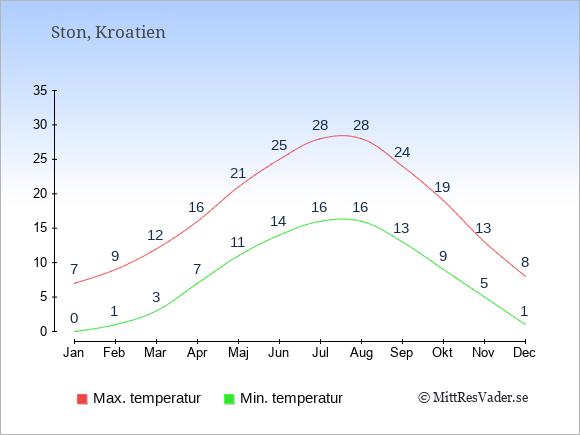 Genomsnittliga temperaturer i Ston -natt och dag: Januari 0;7. Februari 1;9. Mars 3;12. April 7;16. Maj 11;21. Juni 14;25. Juli 16;28. Augusti 16;28. September 13;24. Oktober 9;19. November 5;13. December 1;8.
