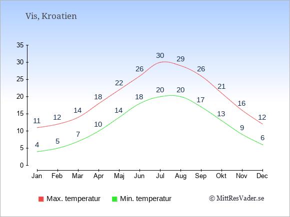 Genomsnittliga temperaturer på Vis -natt och dag: Januari 4;11. Februari 5;12. Mars 7;14. April 10;18. Maj 14;22. Juni 18;26. Juli 20;30. Augusti 20;29. September 17;26. Oktober 13;21. November 9;16. December 6;12.