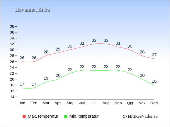 Genomsnittliga temperaturer på Kuba -natt och dag: Januari 17;26. Februari 17;26. Mars 19;28. April 20;29. Maj 22;30. Juni 23;31. Juli 23;32. Augusti 23;32. September 23;31. Oktober 22;30. November 20;28. December 18;27.