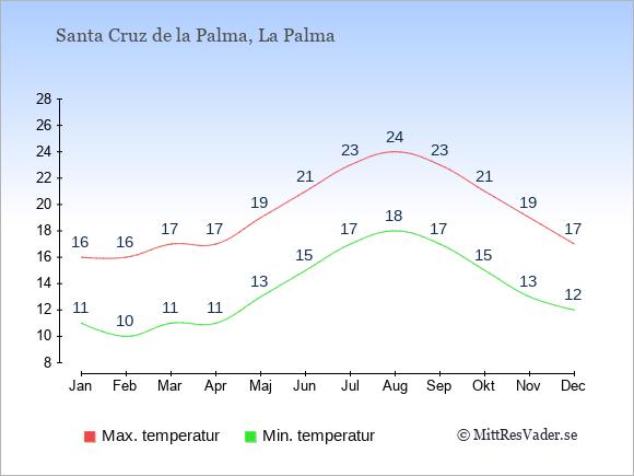 Temperaturer i Santa Cruz de la Palma -dag och natt.