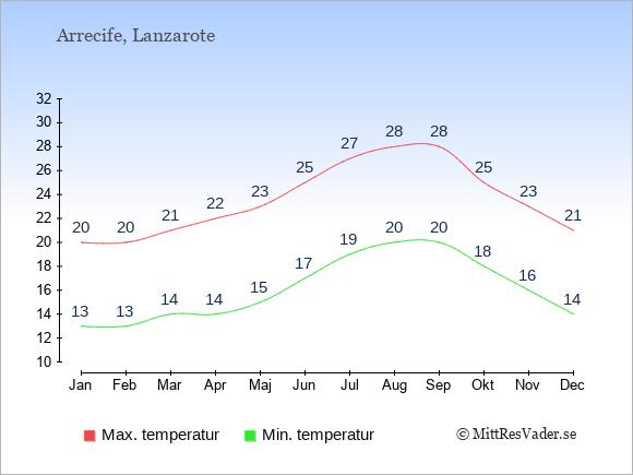 Temperaturer i Arrecife -dag och natt.