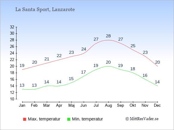Temperaturer i La Santa Sport -dag och natt.