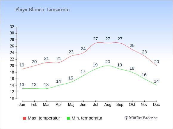 Temperaturer i Playa Blanca -dag och natt.