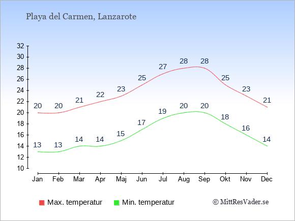 Temperaturer i Playa del Carmen -dag och natt.