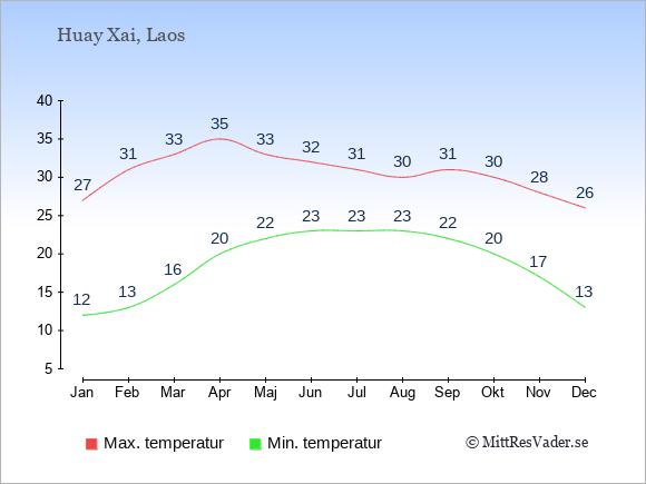 Genomsnittliga temperaturer i Huay Xai -natt och dag: Januari 12;27. Februari 13;31. Mars 16;33. April 20;35. Maj 22;33. Juni 23;32. Juli 23;31. Augusti 23;30. September 22;31. Oktober 20;30. November 17;28. December 13;26.