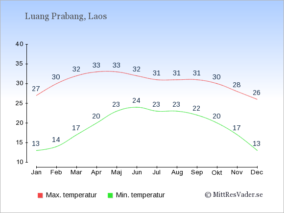Genomsnittliga temperaturer i Luang Prabang -natt och dag: Januari 13;27. Februari 14;30. Mars 17;32. April 20;33. Maj 23;33. Juni 24;32. Juli 23;31. Augusti 23;31. September 22;31. Oktober 20;30. November 17;28. December 13;26.