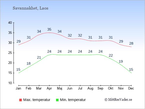Genomsnittliga temperaturer i Savannakhet -natt och dag: Januari 15;29. Februari 18;31. Mars 21;34. April 24;35. Maj 24;34. Juni 24;32. Juli 24;32. Augusti 24;31. September 24;31. Oktober 22;31. November 19;29. December 15;28.
